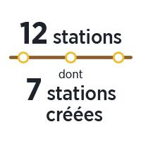 nombre_stations