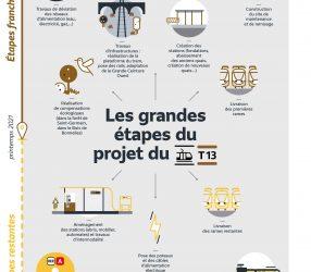 Agrandir Les grandes étapes du projet du tram T13